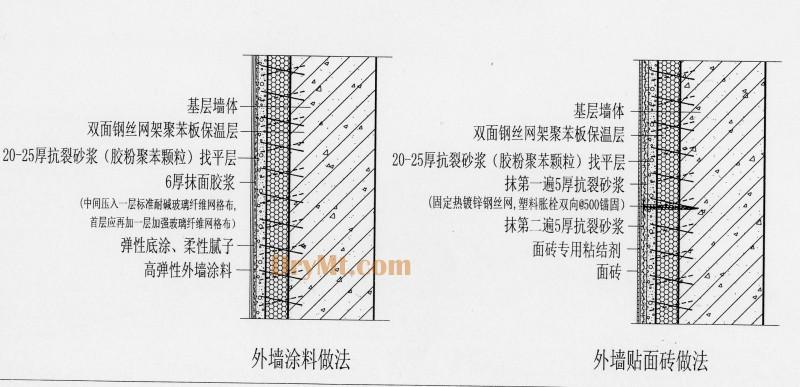 eps钢丝网架现浇混凝土外墙外保温系统
